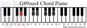 G#9sus4 chord piano