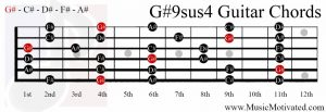 G#9sus4 chord on a guitar