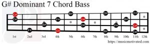 G# Dom7 chord Bass
