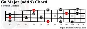G# Major add 9 Baritone ukulele chord