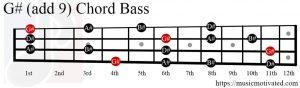 G# (add 9) chord Bass