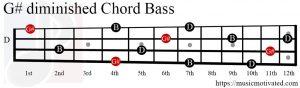 G#dim chord Bass