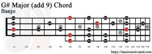 G# Major (add 9) Banjo chord