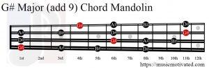 G# Major (add 9) Mandolin chord
