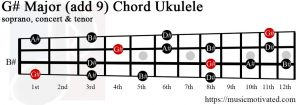G# Major add 9 ukulele chord