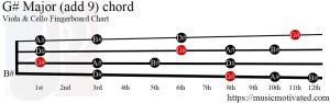 G# Major (add 9) Viola/Cello chord