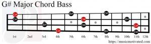 G# Major chord bass