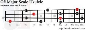 G# major chord ukulele