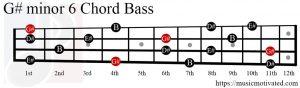 G#min6 chord Bass