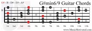 G# minor 6/9 chord on a guitar