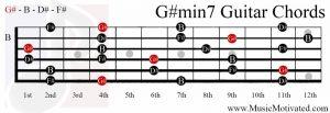 G#min7 chord on a guitar