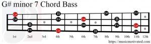 G#min7 chord Bass