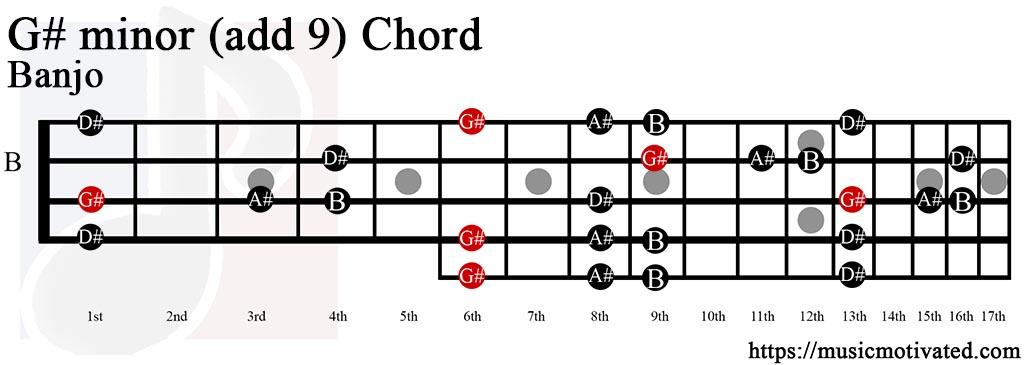 Cm Guitar Chord  C Minor Chord Chart  Standard Tuning