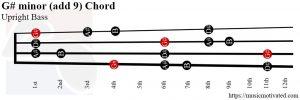 G# minor (add 9) Upright Bass chord