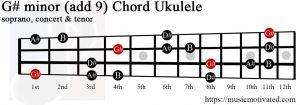 G# minor add 9 Ukulele chord