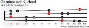 G# minor (add 9) Viola/Cello chord