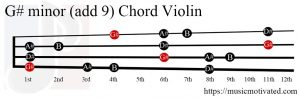 G# minor add 9 Violin chord