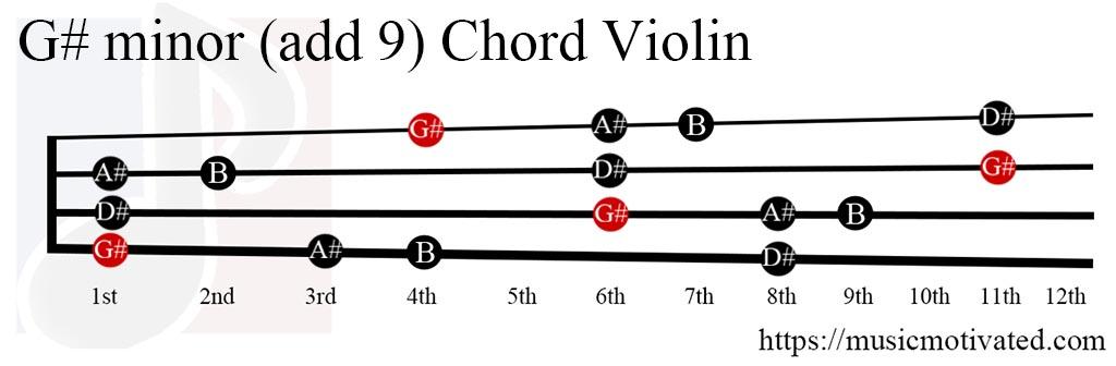 Bm7 Guitar Chord  B minor seventh  16 Guitar Charts