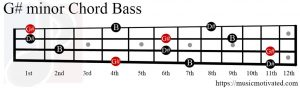 G# minor chord Bass