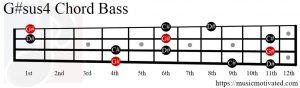 G#sus4 chord Bass