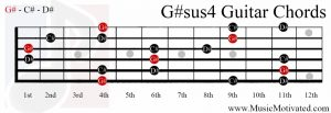G#sus4 chord on a guitar