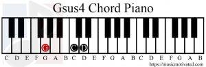 Gsus4 chord piano