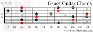 Gsus4 chord on a guitar
