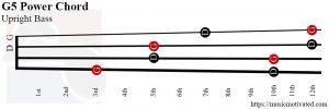 G5 power Upright Bass chord