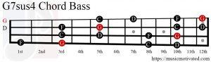 G7sus4 chord Bass