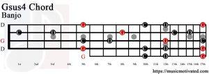 Gsus4 Banjo chord