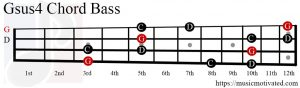 Gsus4 chord on a Bass