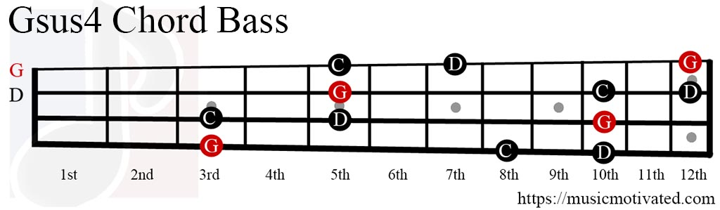 Gsus4 Chords