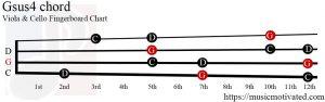 Gsus4 Viola/Cello chord