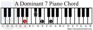 A Dominant 7 chord piano