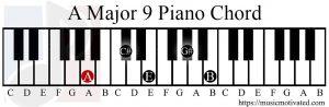 A Major 9 chord piano