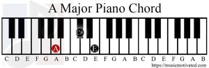 A Major chord on a Piano