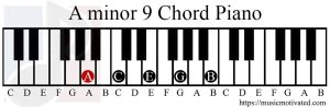 Am9 chord on a piano