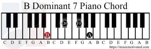 B Dominant 7 chord piano