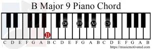 B Major 9 chord piano
