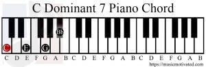 C Dominant 7 chord piano