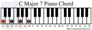 C major 7 chord piano
