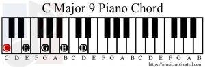 C Major 9 chord piano