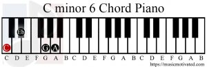 C minor 6 chord piano
