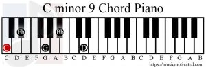 Cm9 chord on a piano