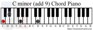 C minor (add 9) chord piano