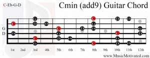 Cmin(add9) chord on a guitar