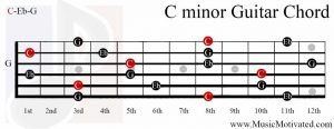 C minor chord on a guitar