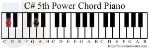 C#5 piano chord