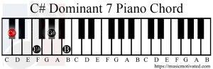 C# Dominant 7 chord piano