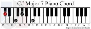 C# major 7 chord piano